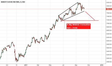MARUTI: Maruti : A Broadening Wedge Pattern