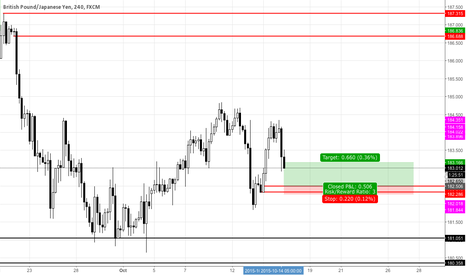 GBPJPY: GBPJPY Small Demand Zone 4H