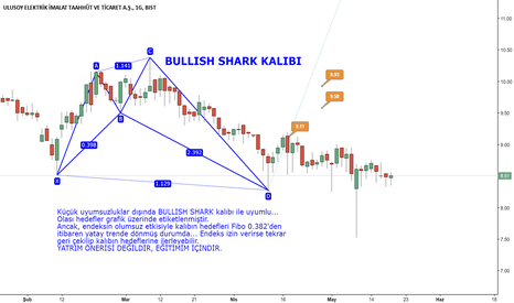 ULUSE: ULUSE ve BULLISH SHARK KALIBI