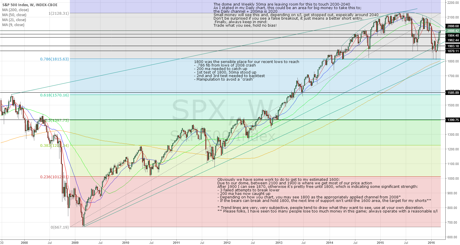 SPX March 11th and forward, long term edition.