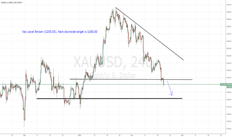 XAUUSD: XAU/USD 4hr