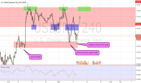 USDJPY: USD/JPY possible long?