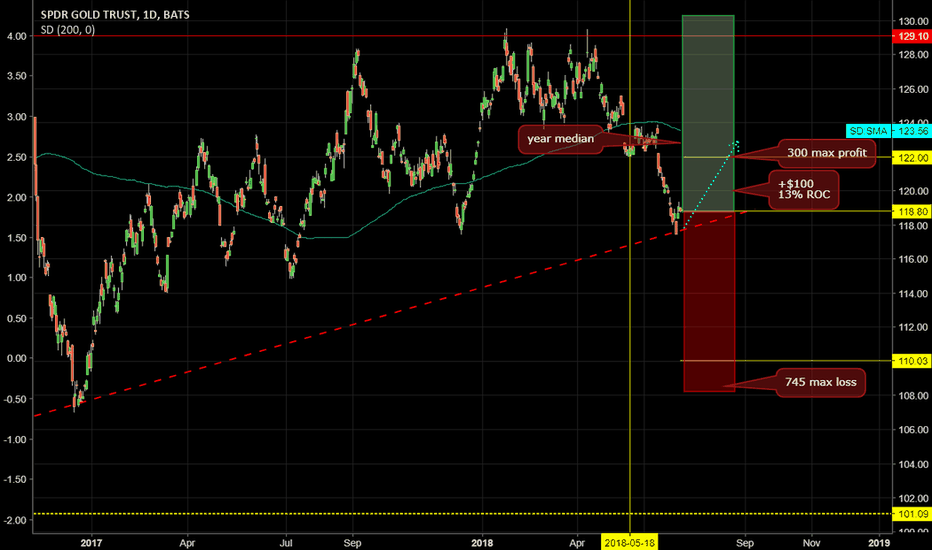 GLD: OPENING: GLD OCT112/AUG 122  Diagonal / PMCC