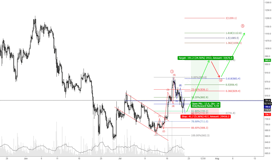 BCHUSD: Bcash swing trade setup for the week