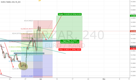 EURZAR: Ready to long EURZAR