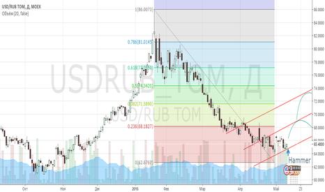 USDRUB_TOM: USDRUB - D1