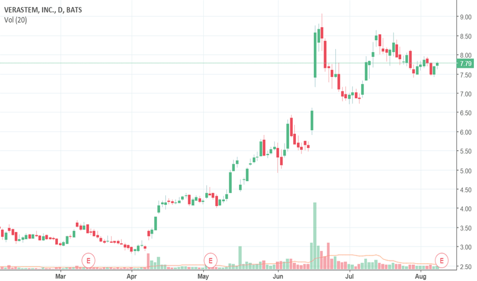 Vstm Stock Price And Chart Tradingview