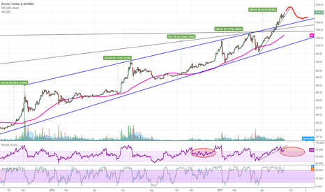 BTCUSD: Bitcoin to continue touching new highs