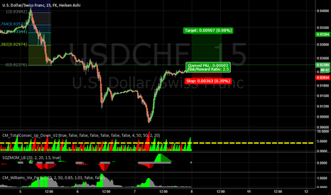 USDCHF: UC long idea