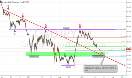 CADJPY: CADJPY Daily Inverse Head and Shoulder