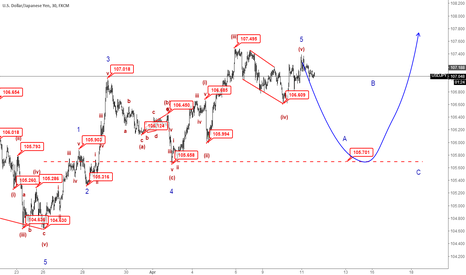 USDJPY: M30|USDJPY Will Be down to 105.700, It's Sell Chance.