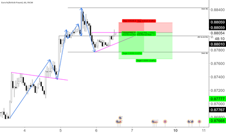 EURGBP: Eurgbp first low