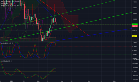 BTCUSD: Different Looks To The Bitcoin
