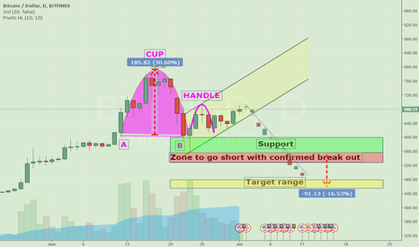 BTCUSD: BTC inverted cup and handle formation ? Published to discuss.