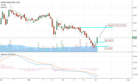 FINCABLES: Buy Finolex Cables for Swing Trade..