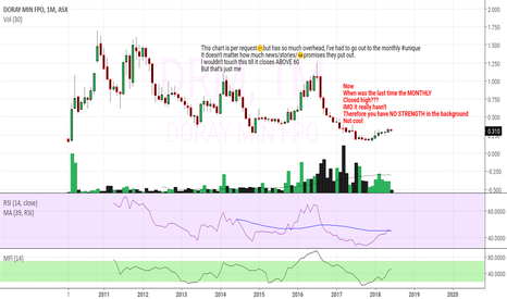 DRM: DRM aka nightmare MONTHLY CHART