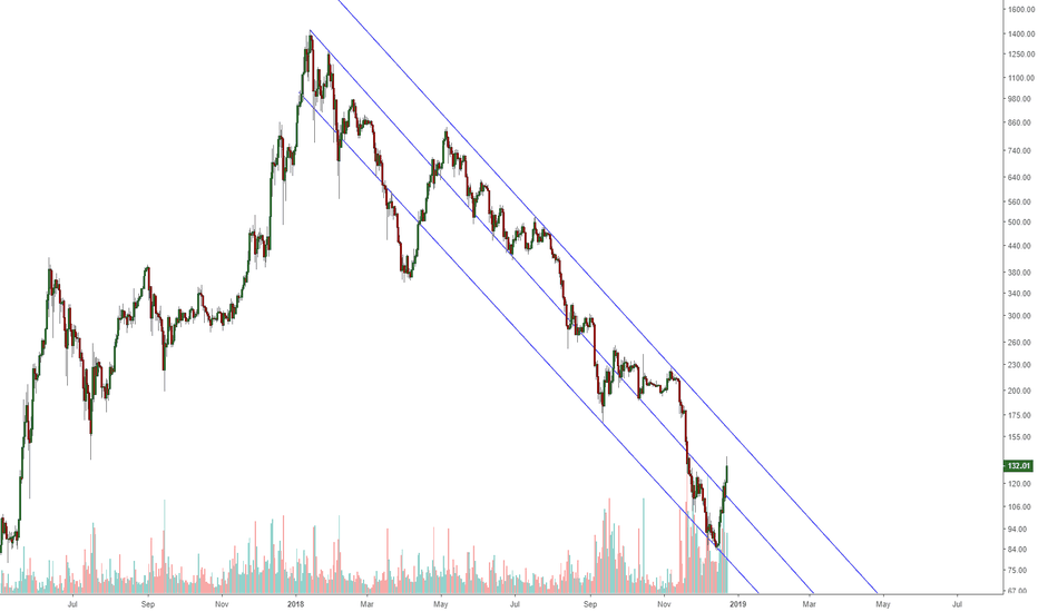 ETHUSD: Ethereum and a interesting channel to trade!