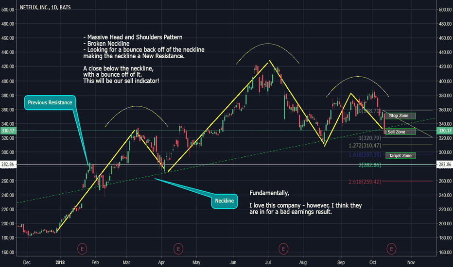 NFLX: NFLX (Short Possibility)