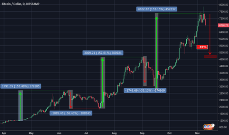"""BTCUSD: What goes up must come down (aftermath of a """"failed"""" fork)"""