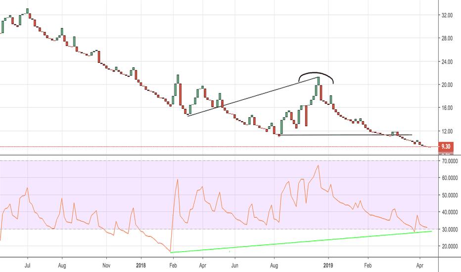 SQQQ Stock Price and Chart — NASDAQ:SQQQ — TradingView