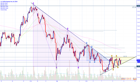 USDJPY: UJ.H1. Breakout & Ascending Triangle formed
