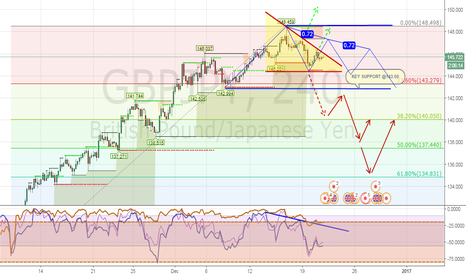 GBPJPY: GBPJPY SIDEWAYS MODE