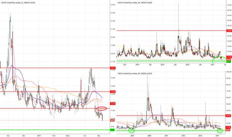 VIX: Au plus bas depuis 2007 !