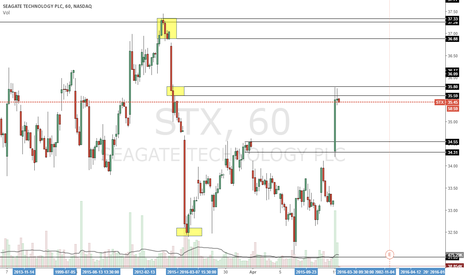 STX: Great short entry right now