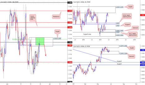EURUSD: The EUR is in an ideal sell zone!