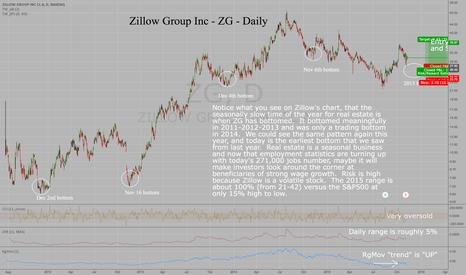 ZG: Zillow Group - ZG - Seasonal bottom in Nov-Dec each year