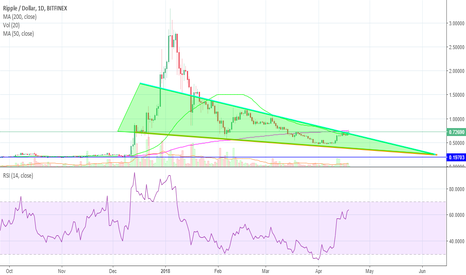 XRPUSD: Indecisive Bitcoin (BTC) Could Slow Down Ripple (XRP) Rally