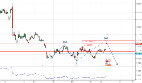 GBPUSD: GU in progress to complete wave c daily for wave 4 weekly