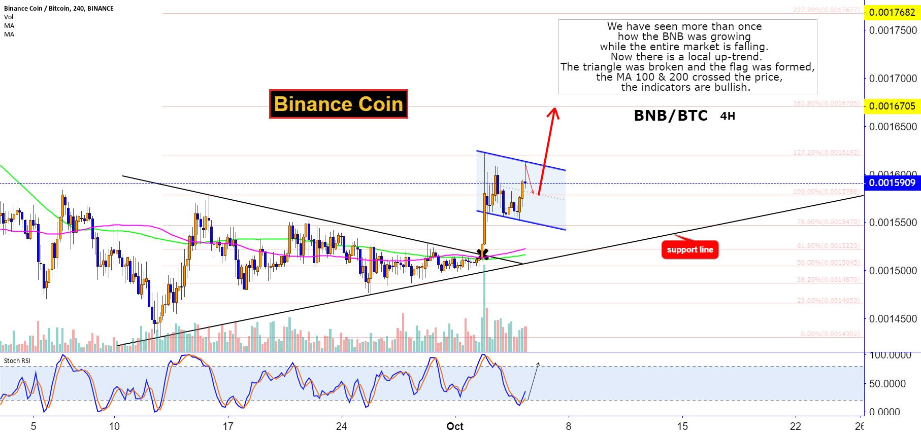 Binance Coin gains BTC