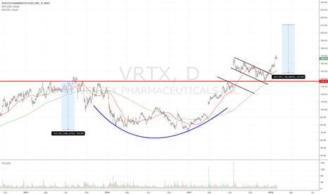 Vrtx stock options