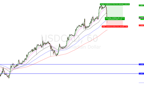 USDCAD: Long USD/CAD @ 1.29016