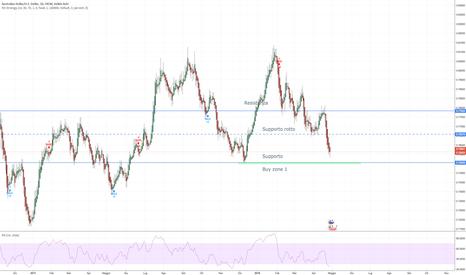 AUDUSD: EUR/USD - aspettare heikin ashi verde daily su buy zone (HG-D1)