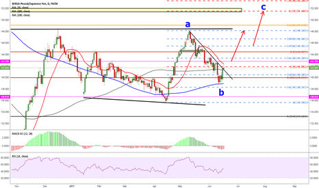 GBPJPY: pay attention to 142.77