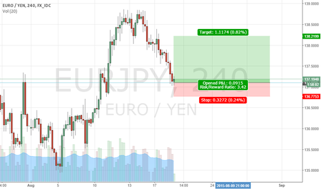 EURJPY: euro yen possible bullish