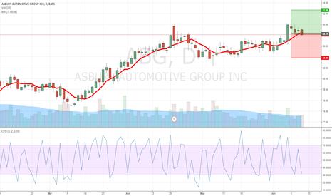 ABG: ABG quite simple trade