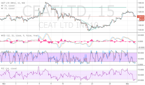 CEATLTD: ceat i said i expect 1320 fall from 1300 level now1240