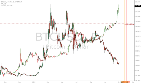 BTCUSD: BTC and ETH: Time for ETH to catch up