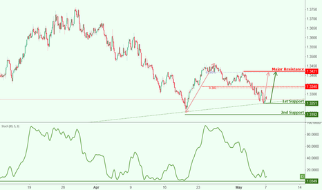 CHFAUD: CHFAUD is approaching support, potential bounce!