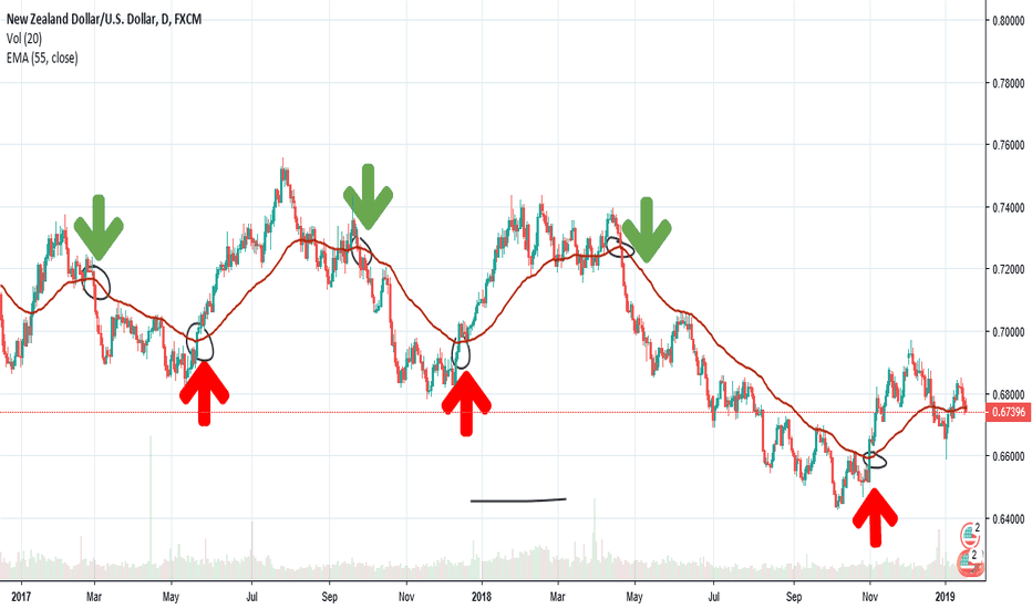 NZDUSD: Some simple BUY and SELL entry points