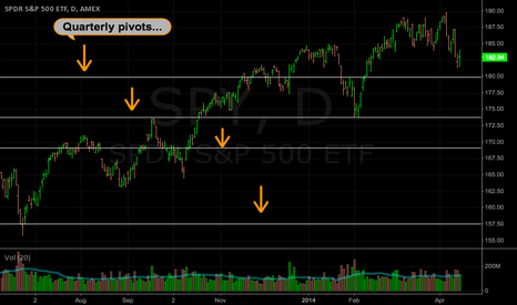 SPY: SPY: Quarterly pivot lines on the daily chart...
