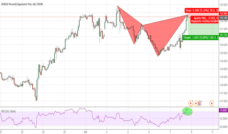 GBPJPY: Bearish Anti Butterfly - RSI zona ipercomprato