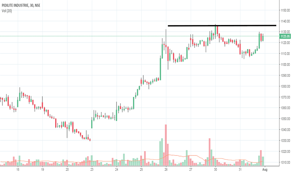 PIDILITIND: Long above 1136
