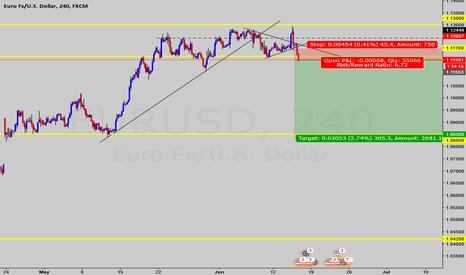 EURUSD: EUR/USD [4H] : Short