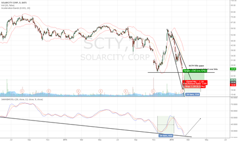 SCTY: SCTY Long [2 Month]
