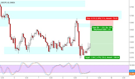 GBPJPY: GBPJPY downtrend structure