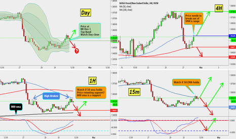 GBPNZD: Personal Request - What's my opinion of the GBPNZD